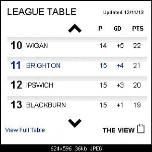 Click image for larger version.  Name:BHAFC - League table - The View at 12-Nov-2013 v1a.jpg Views:504 Size:36.5 KB ID:48614